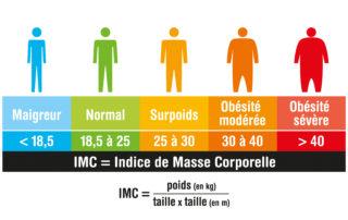 Influence de l'IMC sur le moral