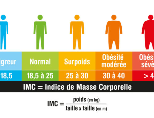 Résistance à l'insuline et trouble dépressif…